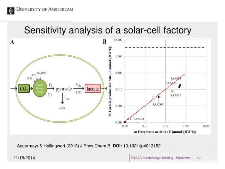 Sensitivity analysis of a solar-cell factory