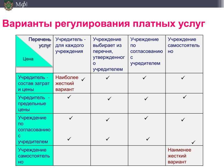 Варианты регулирования платных услуг