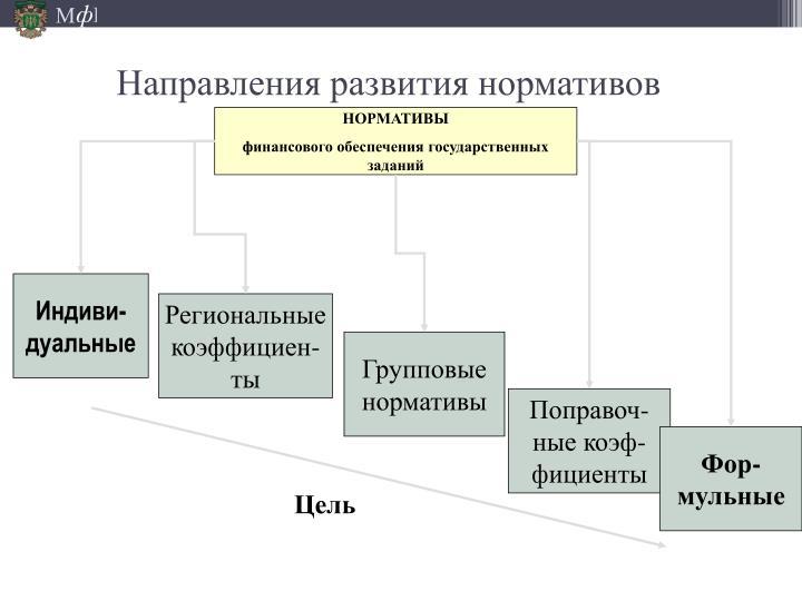 Направления развития нормативов