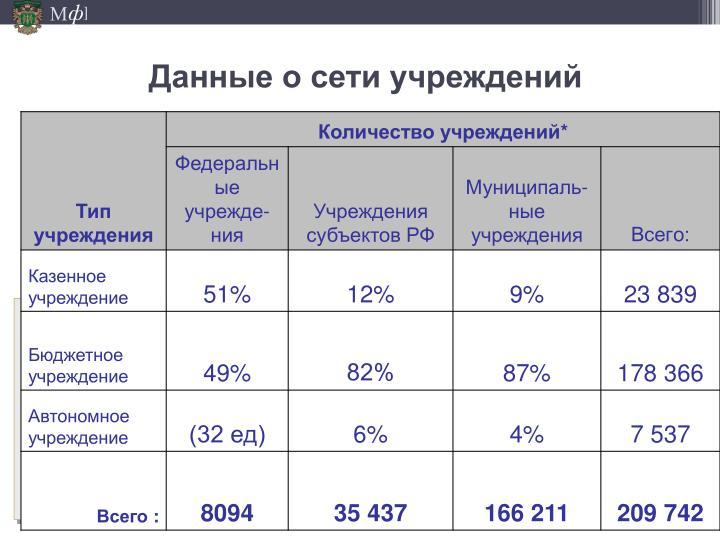 Данные о сети учреждений