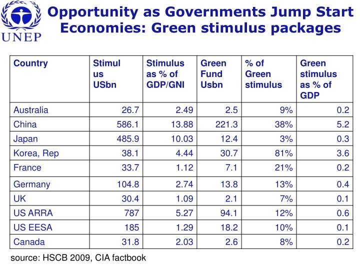 Opportunity as Governments Jump Start Economies: