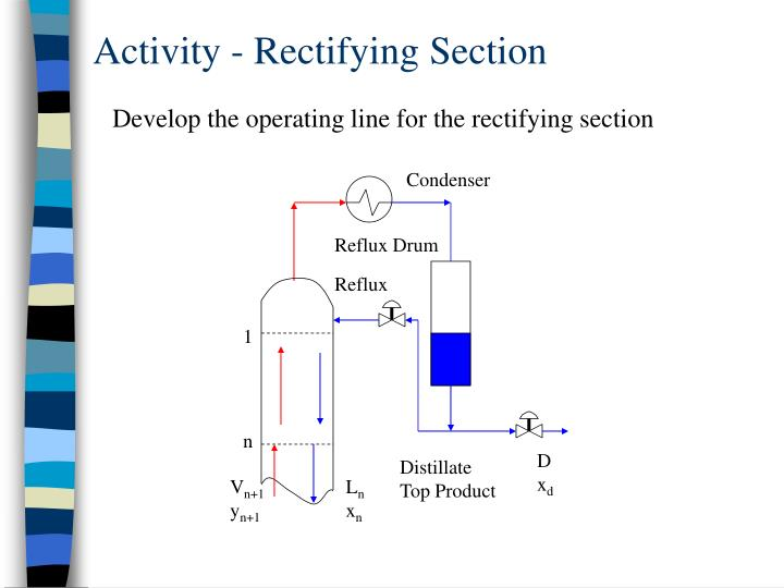 Activity - Rectifying Section