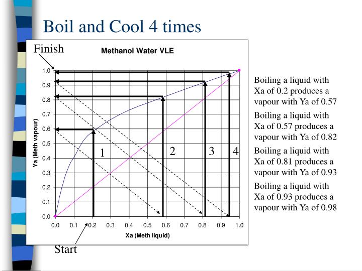Boil and Cool 4 times
