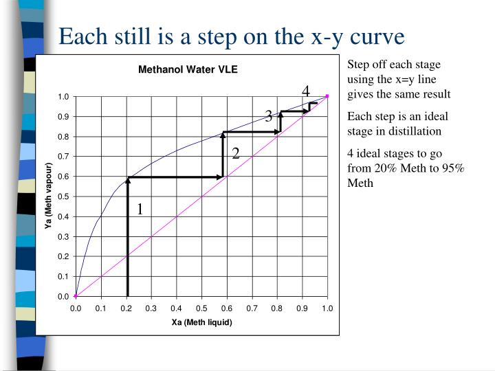 Each still is a step on the x-y curve