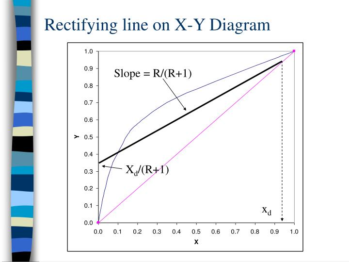 Rectifying line on X-Y Diagram
