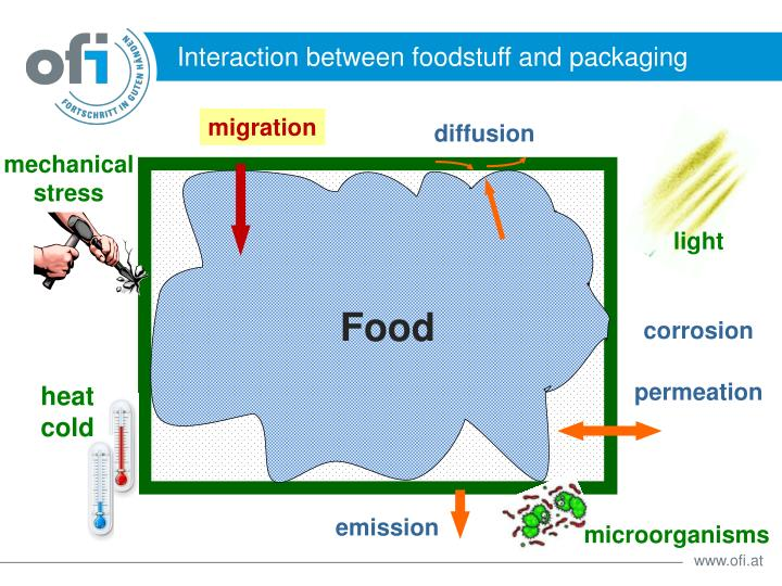 Interaction between foodstuff and packaging