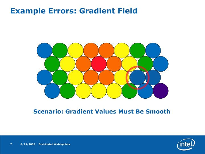 Example Errors: Gradient Field