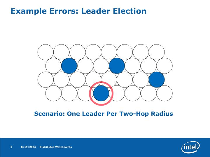 Example Errors: Leader Election