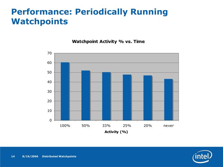 Performance: Periodically Running Watchpoints