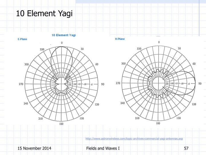 10 Element Yagi