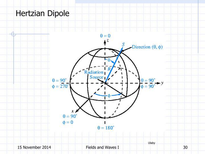 Hertzian Dipole