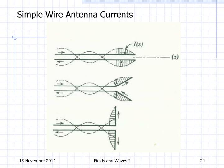 Simple Wire Antenna Currents