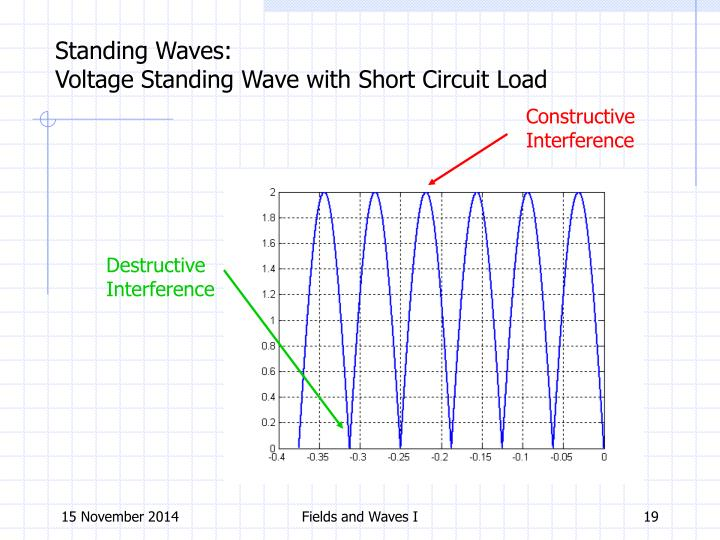 Standing Waves: