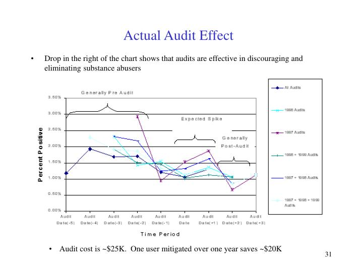 Actual Audit Effect