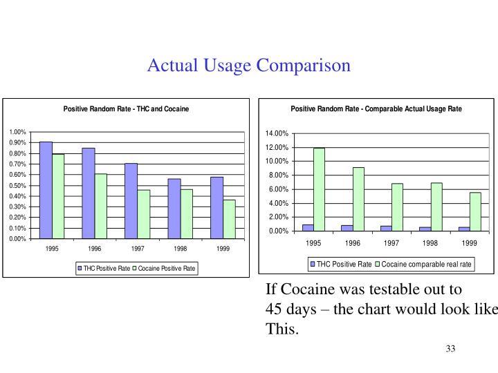 Actual Usage Comparison