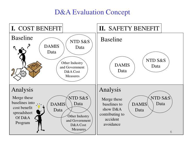 D&A Evaluation Concept