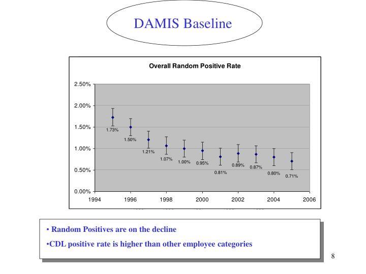 DAMIS Baseline