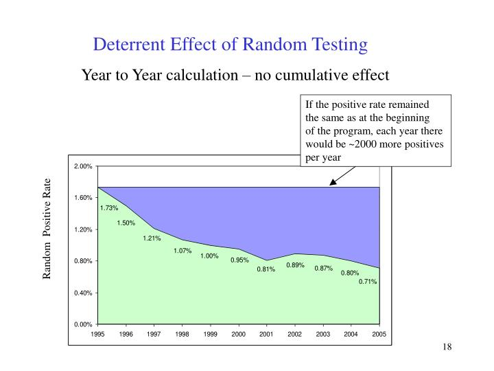 Deterrent Effect of Random Testing