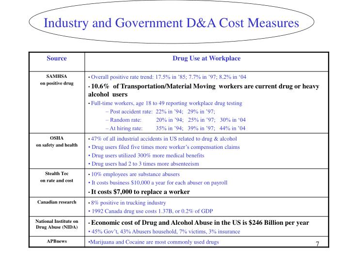 Industry and Government D&A Cost Measures