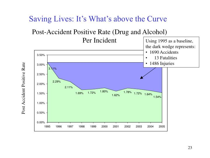 Saving Lives: It's What's above the Curve