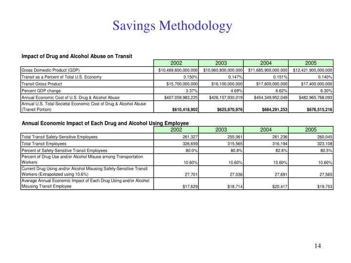 Savings Methodology