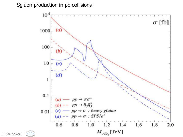 Sgluon production in pp collisions