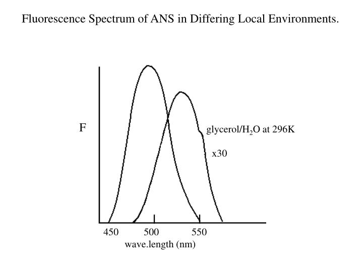 Fluorescence Spectrum of ANS in Differing Local Environments.