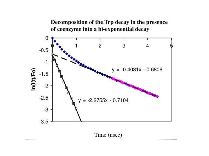 Decomposition of the Trp decay in the presence of coenzyme into a bi-exponential decay