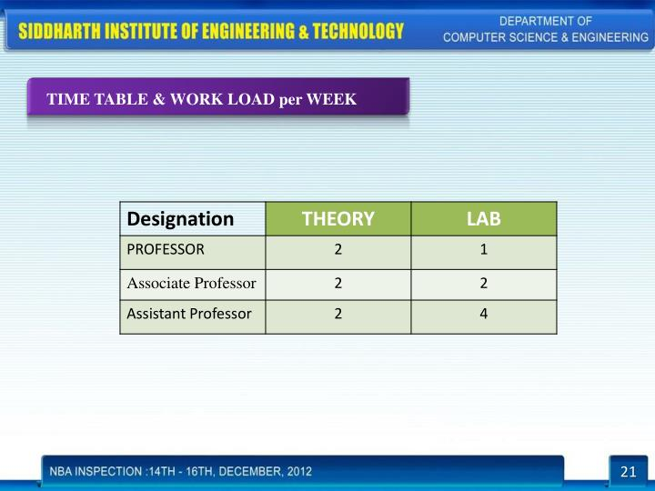 TIME TABLE & WORK LOAD per WEEK