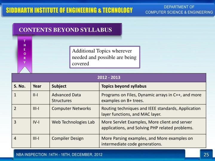CONTENTS BEYOND SYLLABUS