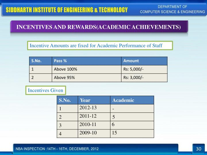 INCENTIVES AND REWARDS(ACADEMIC ACHIEVEMENTS)