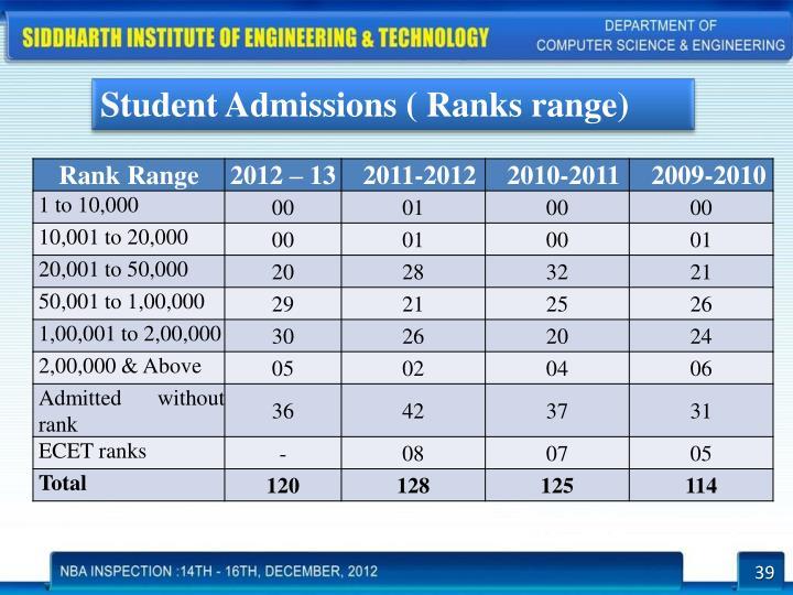 Student Admissions ( Ranks range)