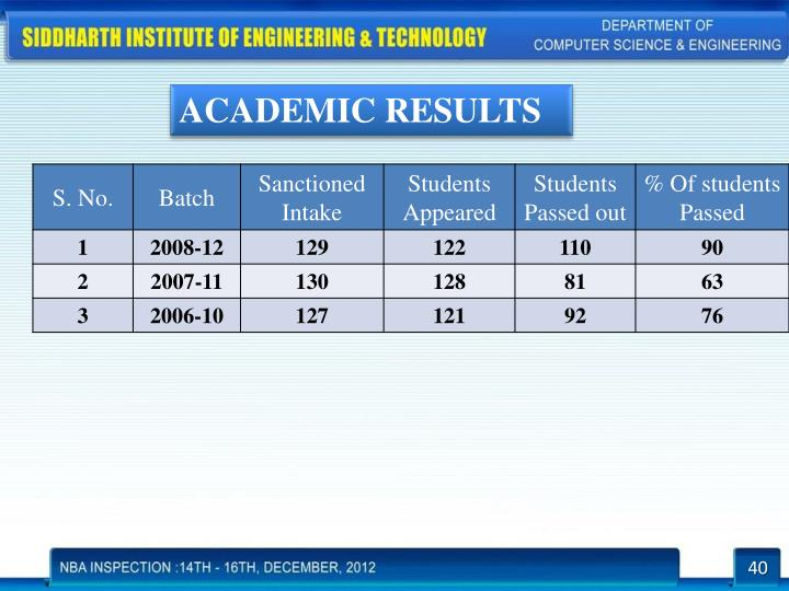 ACADEMIC RESULTS