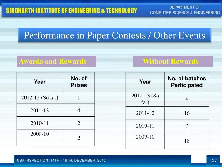 Performance in Paper Contests / Other Events