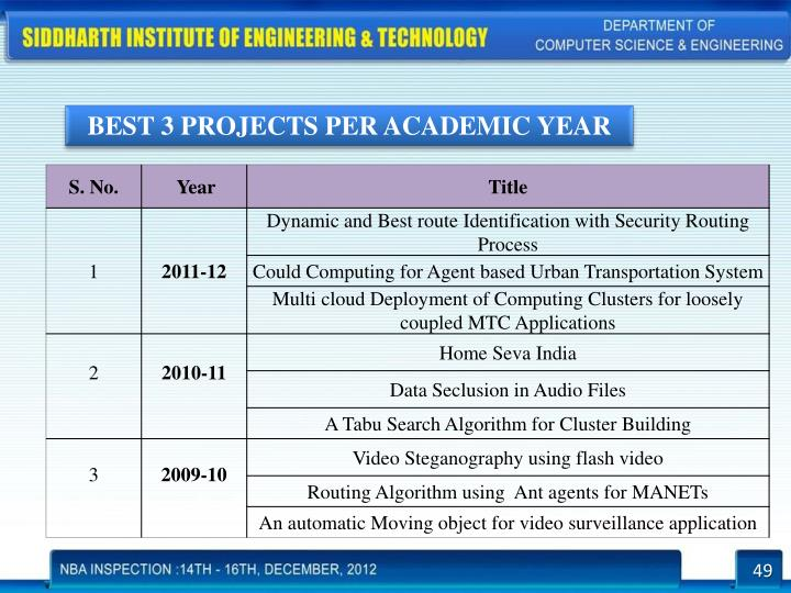 BEST 3 PROJECTS PER ACADEMIC YEAR