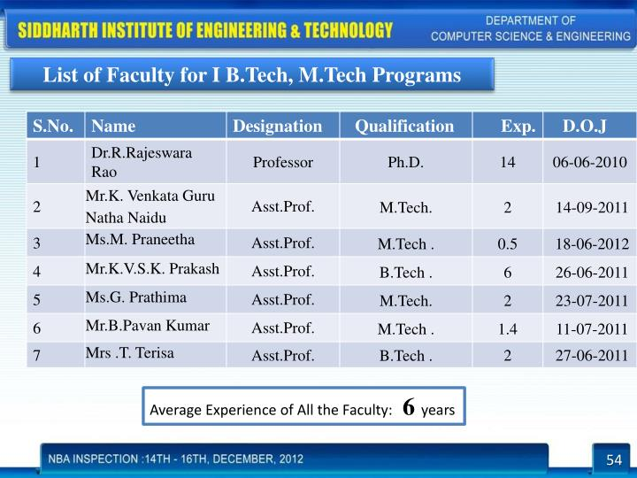 List of Faculty for I B.Tech, M.Tech Programs