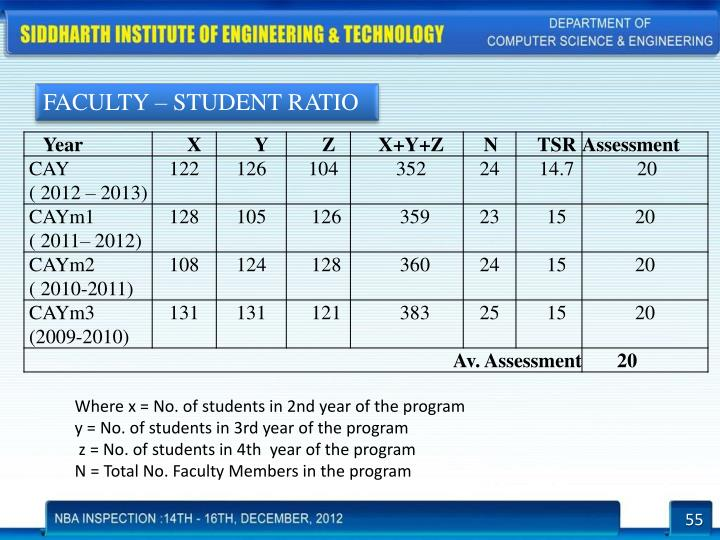 FACULTY – STUDENT RATIO