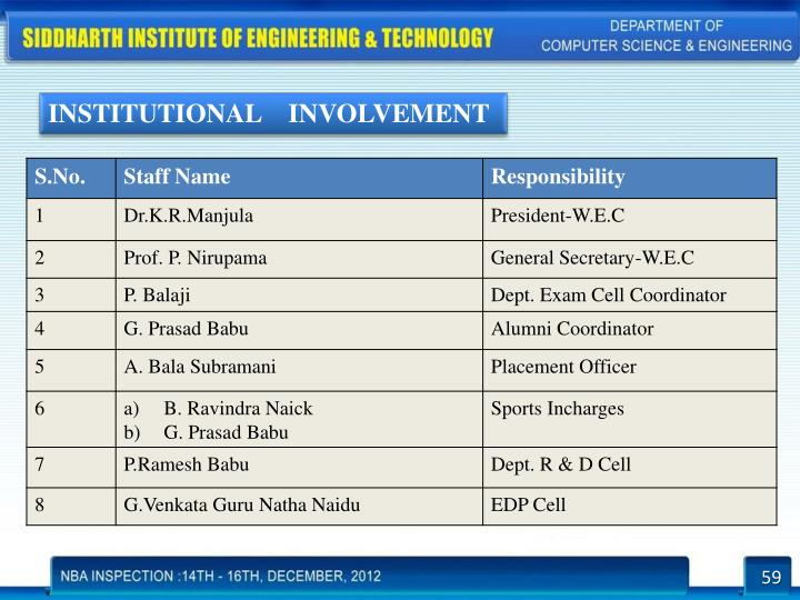 INSTITUTIONAL    INVOLVEMENT