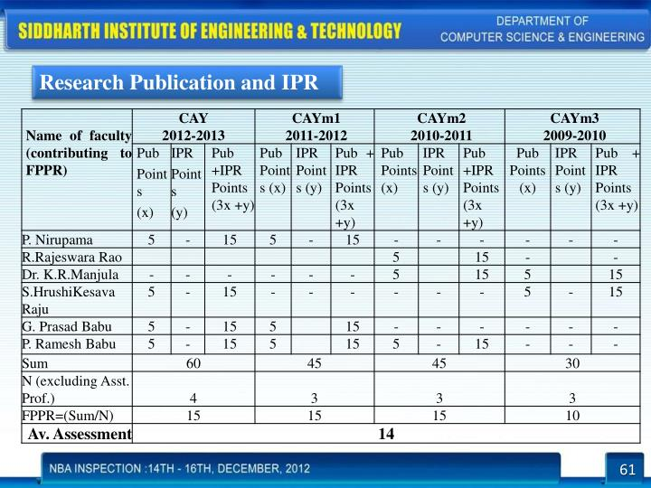 Research Publication and IPR