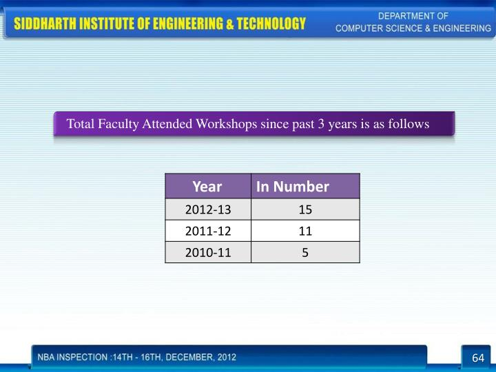 Total Faculty Attended Workshops since past 3 years is as follows
