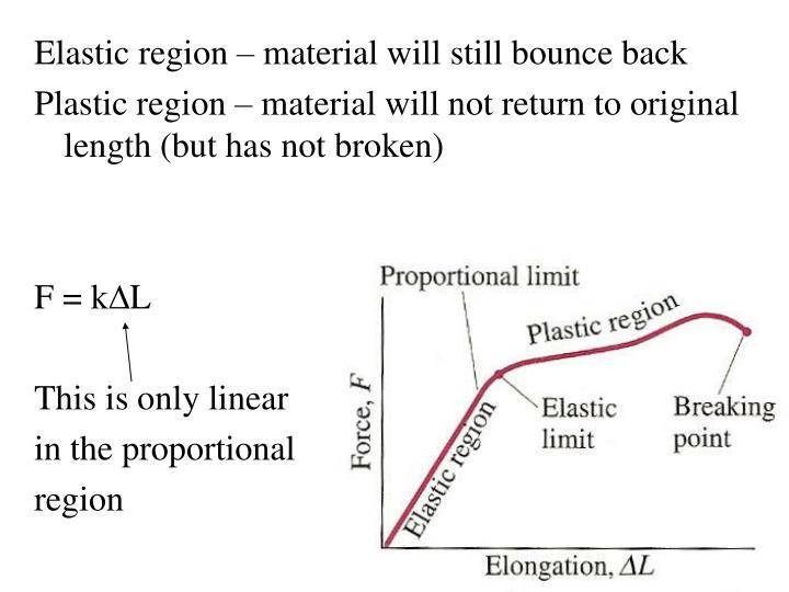 Elastic region – material will still bounce back