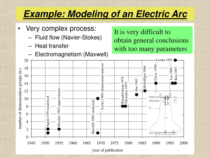 Example: Modeling of an Electric Arc