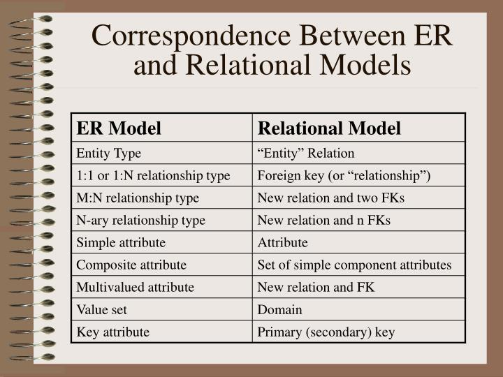 Correspondence Between ER and Relational Models