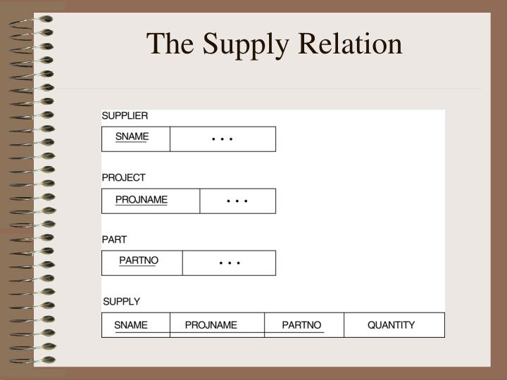 The Supply Relation