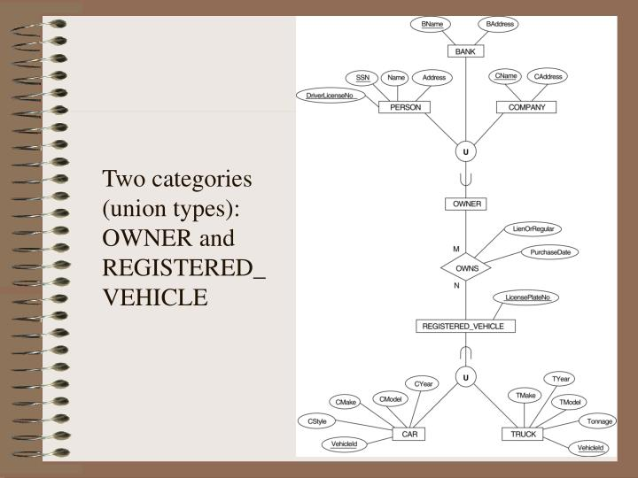 Two categories (union types): OWNER and REGISTERED_VEHICLE