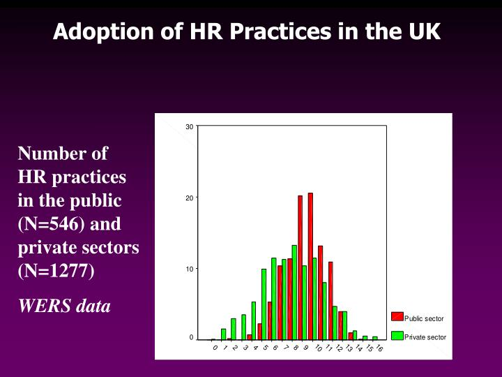 Adoption of HR Practices in the UK