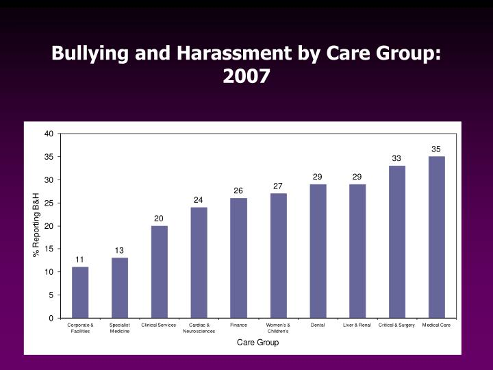 Bullying and Harassment by Care Group: 2007