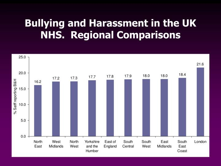 Bullying and Harassment in the UK NHS.  Regional Comparisons