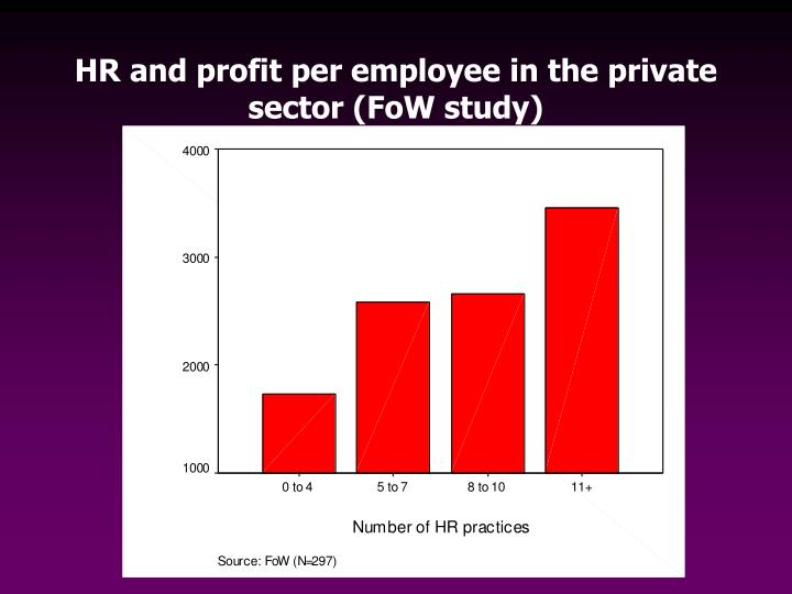 HR and profit per employee in the private sector (FoW study)