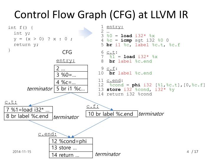 Control Flow Graph (CFG) at LLVM IR